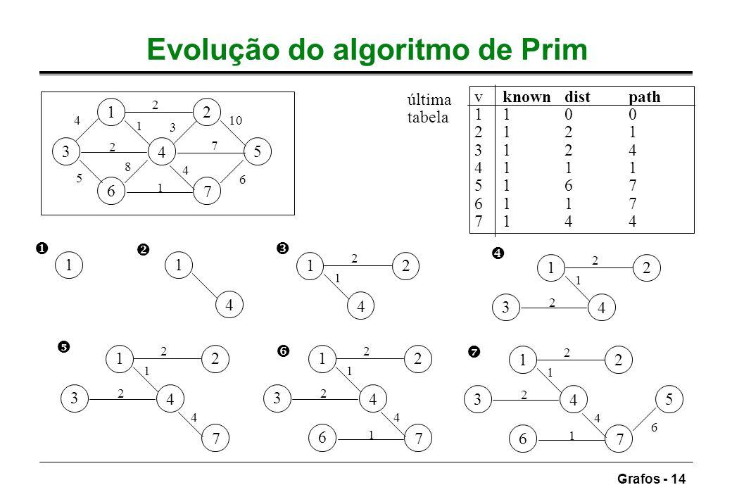Evolução do algoritmo de Prim