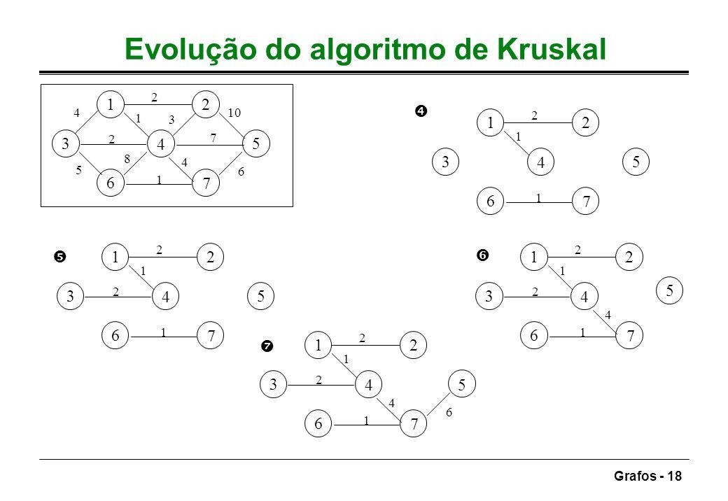 Evolução do algoritmo de Kruskal