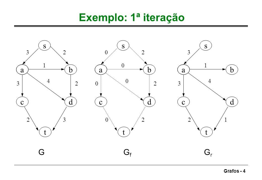 Exemplo: 1ª iteração s s s a b a b a b c d c d c d t t t G Gf Gr 3 2 2
