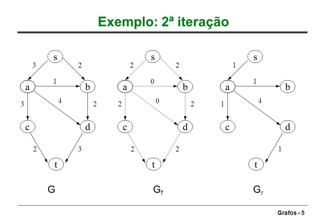 Exemplo: 2ª iteração s s s a b a b a b c d c d c d t t t G Gf Gr 3 2 2