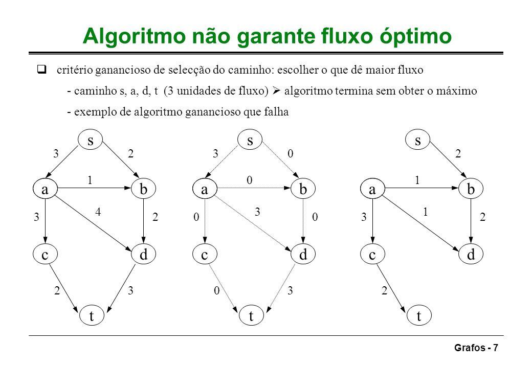 Algoritmo não garante fluxo óptimo