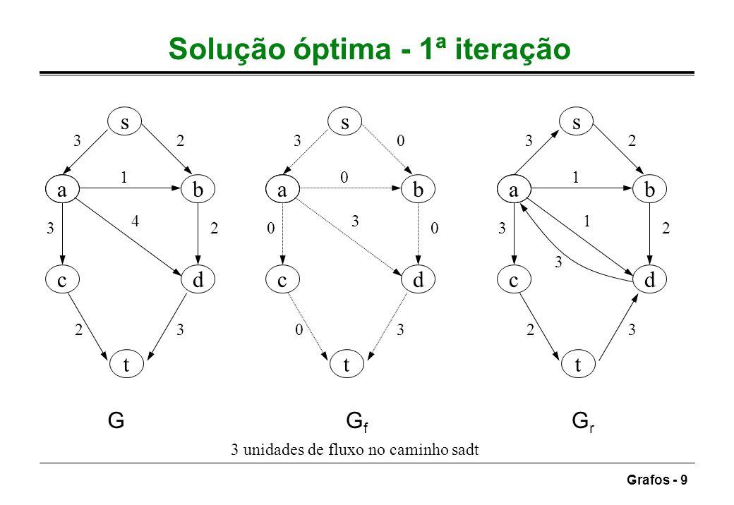 Solução óptima - 1ª iteração