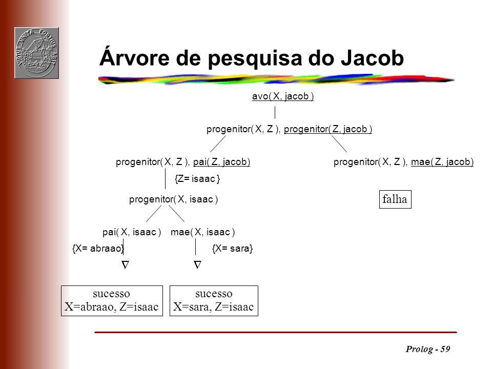 Árvore de pesquisa do Jacob