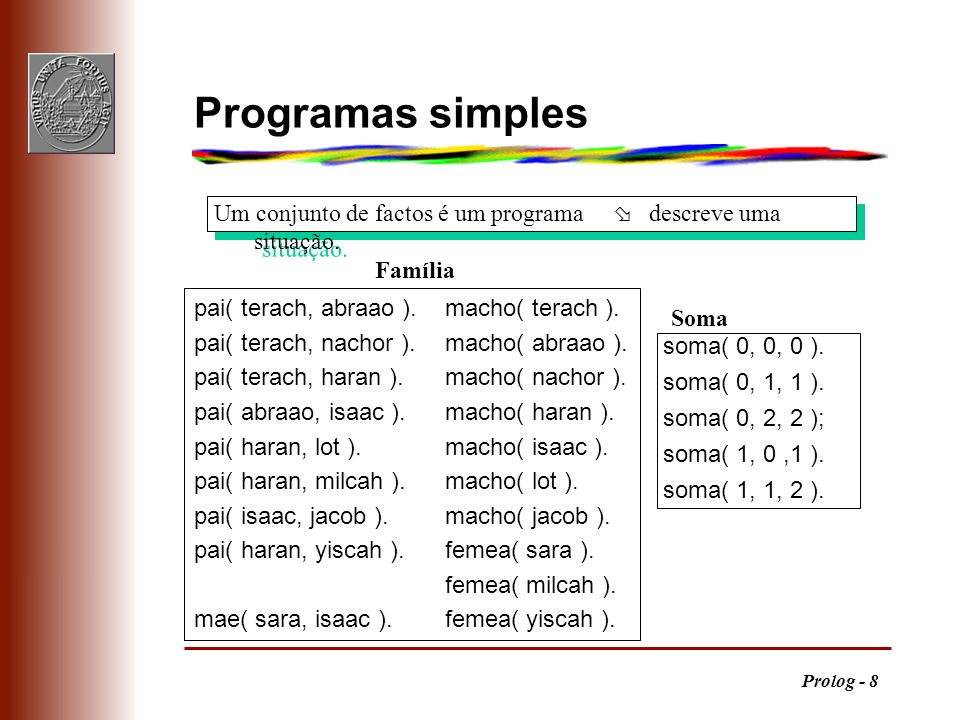 Programas simples Um conjunto de factos é um programa ø descreve uma situação. Família. pai( terach, abraao ). macho( terach ).