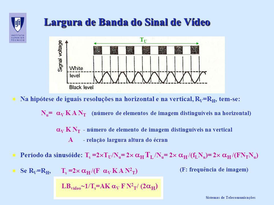 Largura de Banda do Sinal de Vídeo