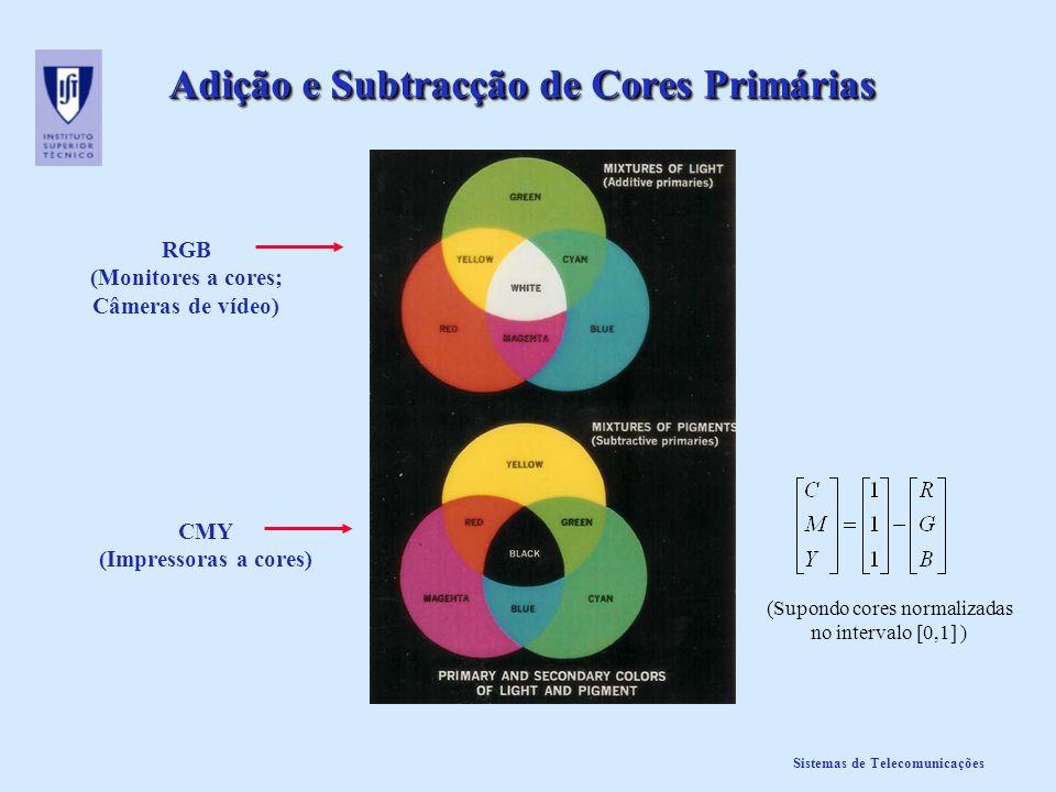 Adição e Subtracção de Cores Primárias