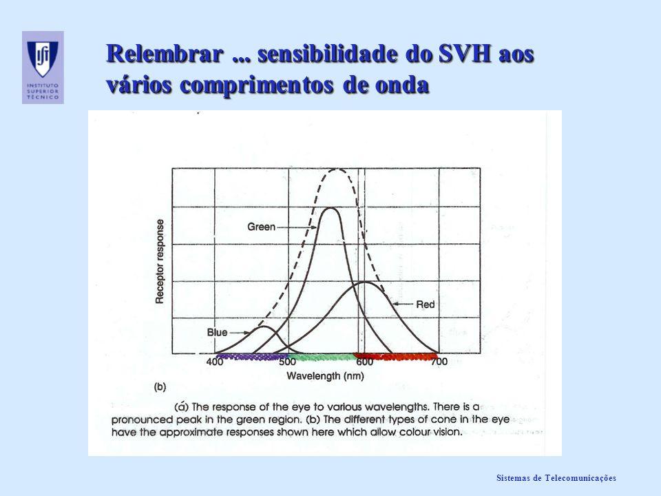 Relembrar ... sensibilidade do SVH aos vários comprimentos de onda
