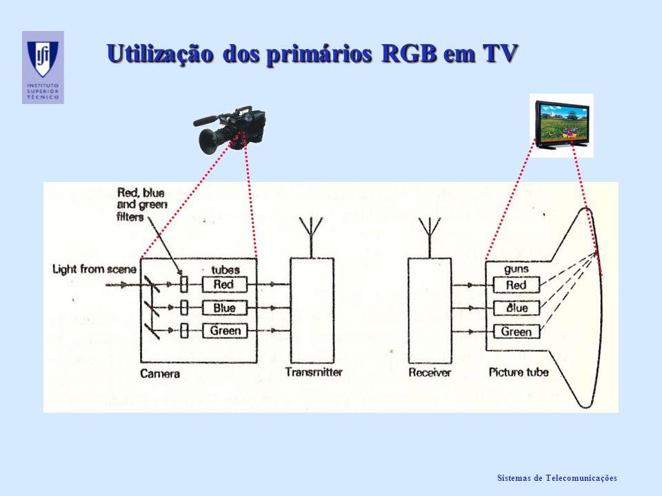 Utilização dos primários RGB em TV