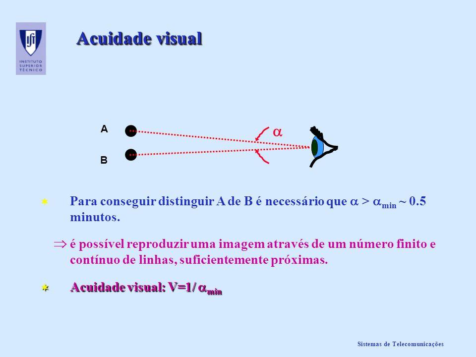 Acuidade visualA.  B. Para conseguir distinguir A de B é necessário que  > min ~ 0.5 minutos.