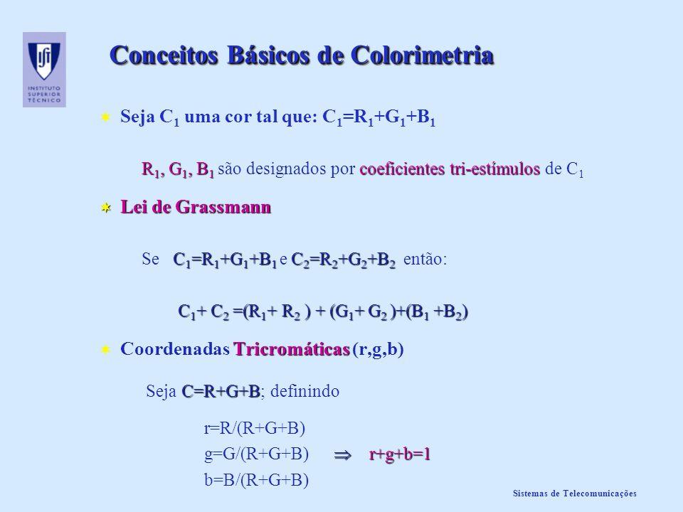 Conceitos Básicos de Colorimetria