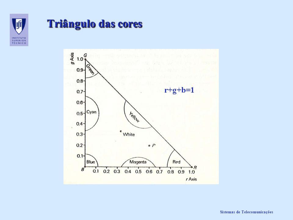 Triângulo das cores r+g+b=1