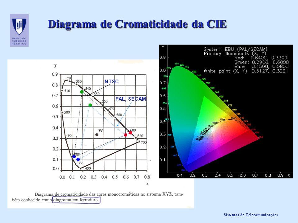 Diagrama de Cromaticidade da CIE