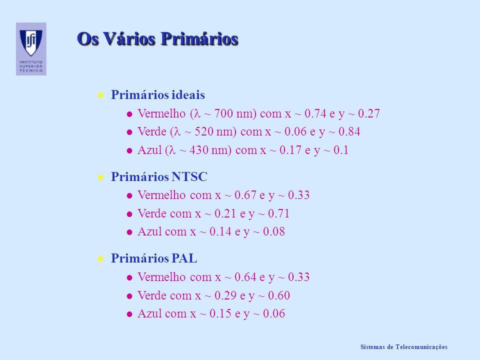 Os Vários Primários Primários ideais Primários NTSC Primários PAL