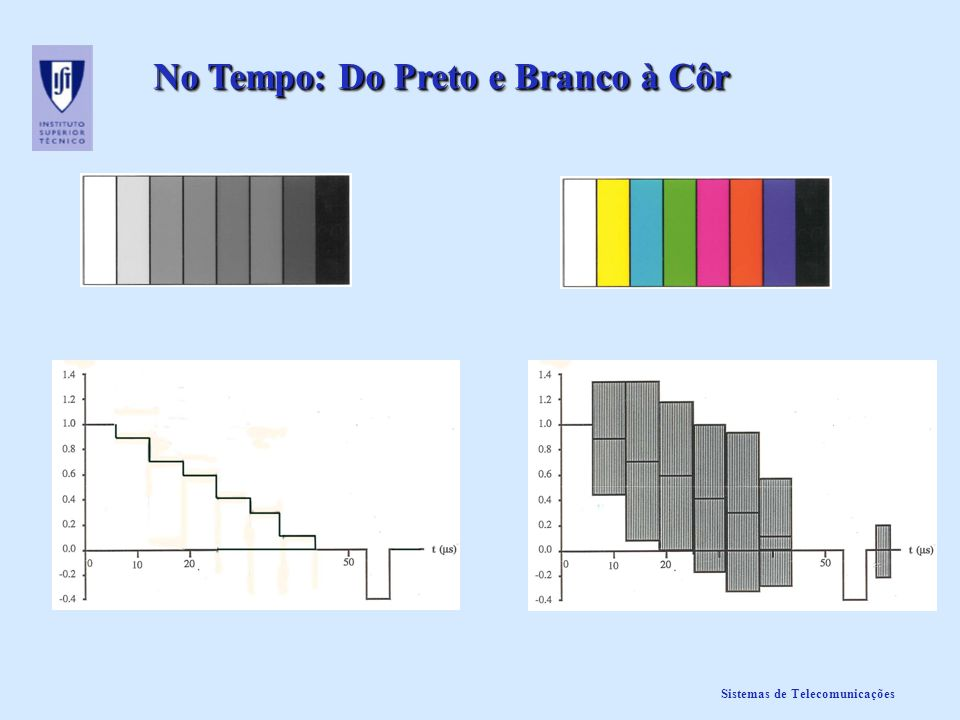No Tempo: Do Preto e Branco à Côr