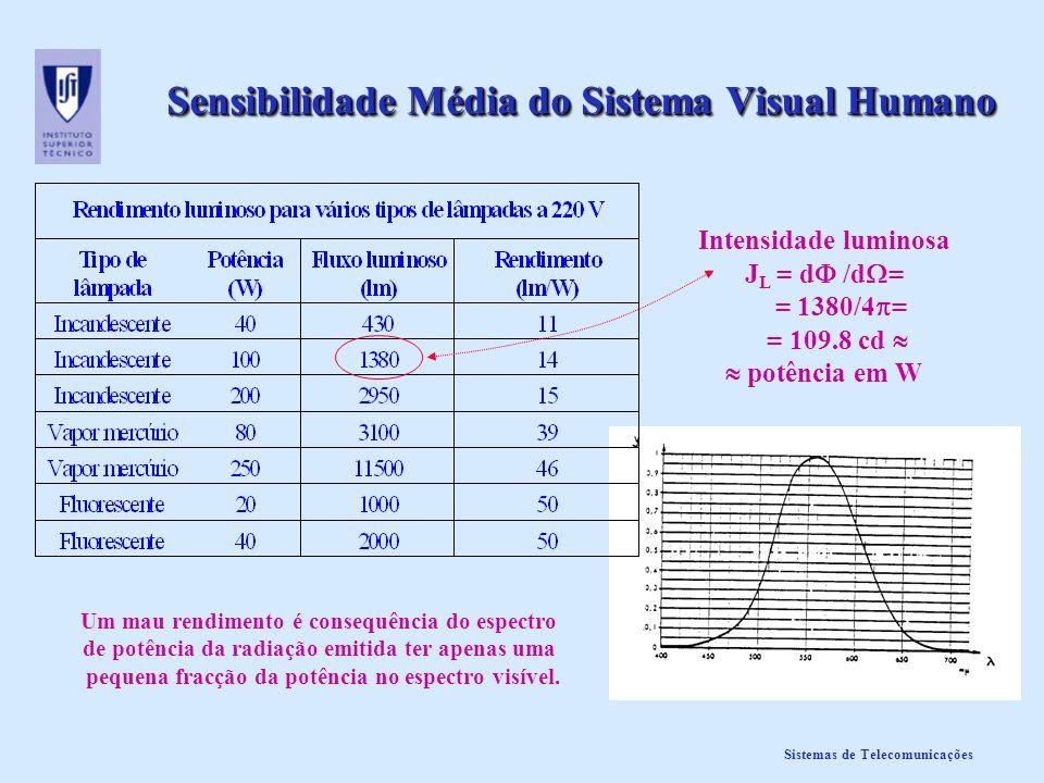 Sensibilidade Média do Sistema Visual Humano