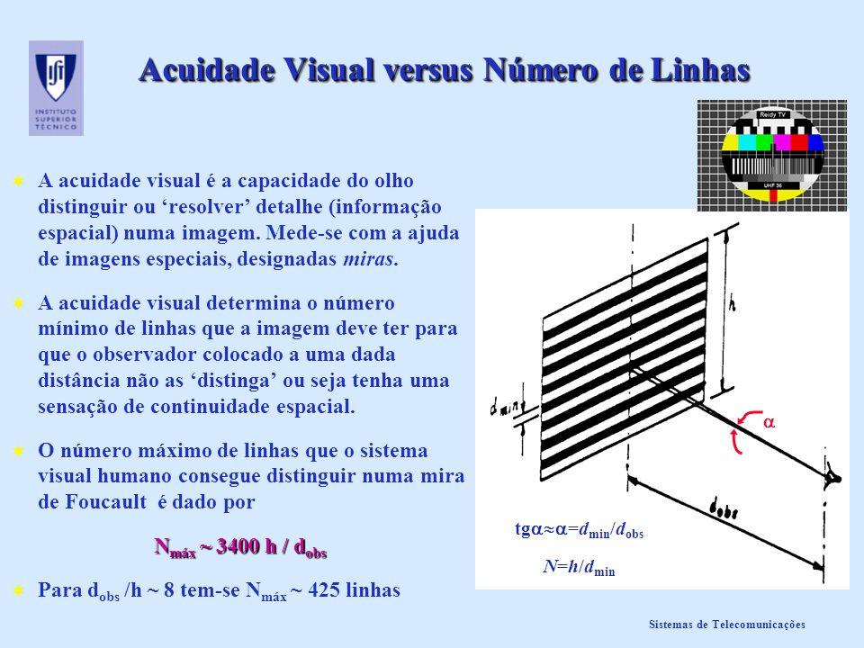 Acuidade Visual versus Número de Linhas