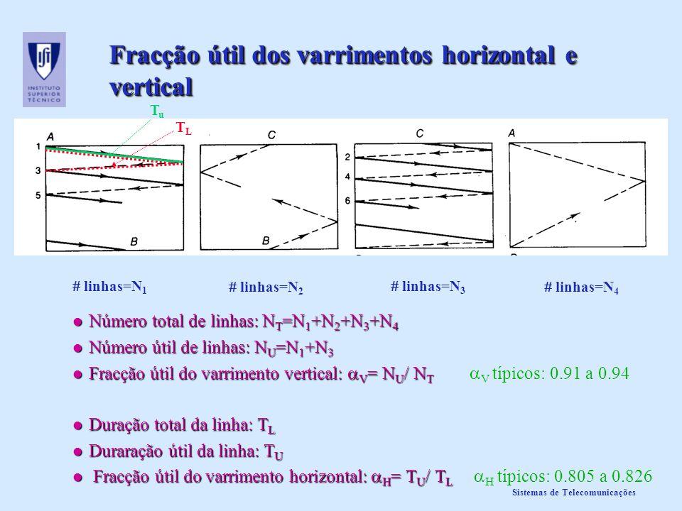 Fracção útil dos varrimentos horizontal e vertical