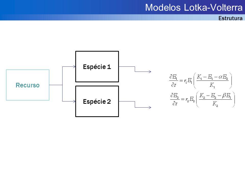 Modelos Lotka-Volterra