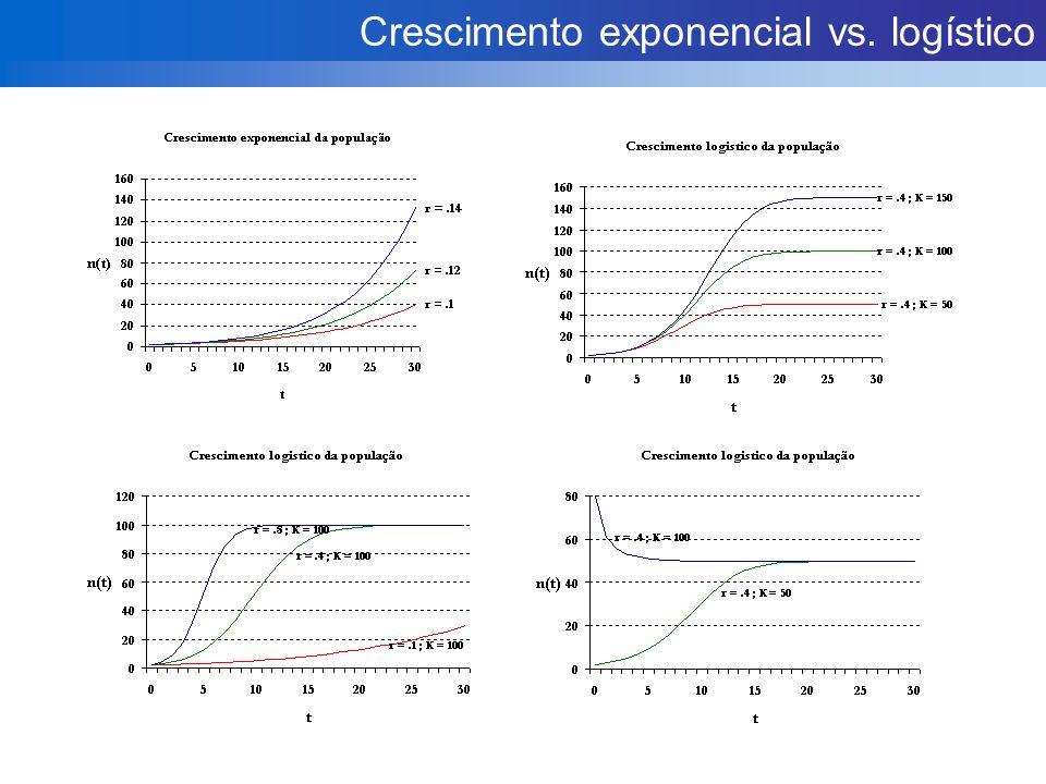 Crescimento exponencial vs. logístico