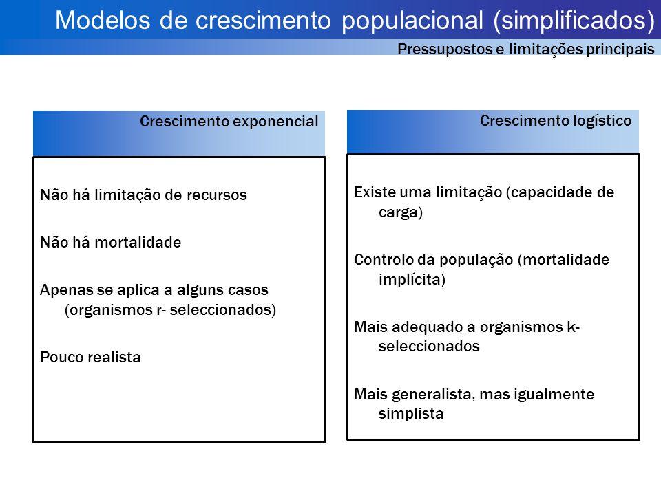 Modelos de crescimento populacional (simplificados)