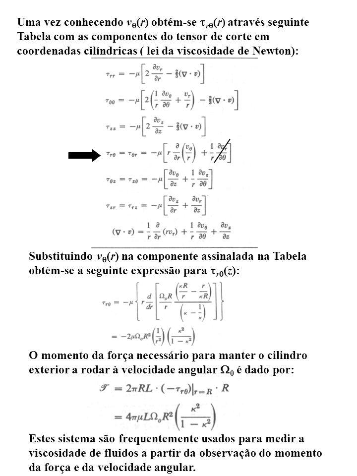 Uma vez conhecendo vq(r) obtém-se trq(r) através seguinte Tabela com as componentes do tensor de corte em coordenadas cilíndricas ( lei da viscosidade de Newton):