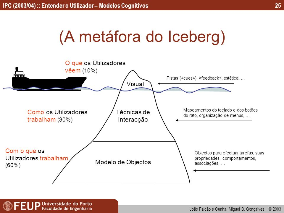(A metáfora do Iceberg)