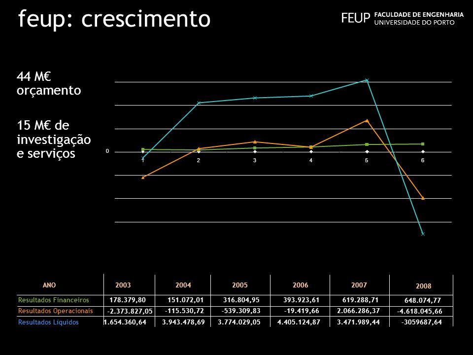 feup: crescimento 44 M€ orçamento 15 M€ de investigação e serviços ANO