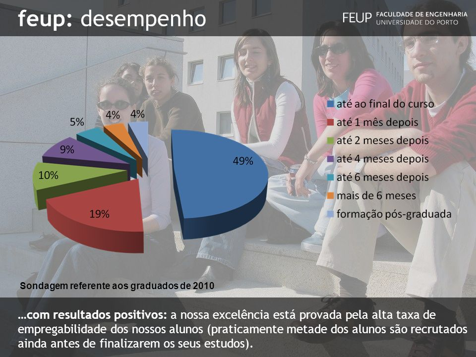 feup: desempenhoSondagem referente aos graduados de 2010.