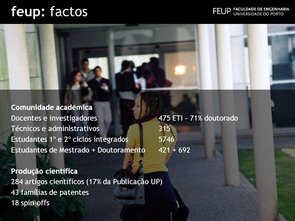 feup: factos Comunidade académica