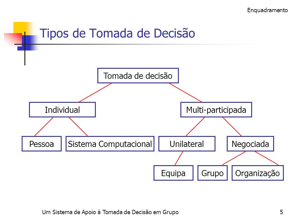 Tipos de Tomada de Decisão