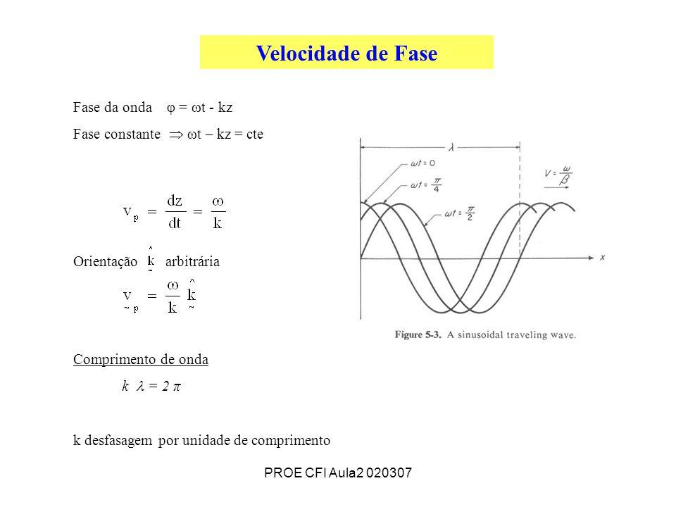 Velocidade de Fase Fase da onda φ = ωt - kz