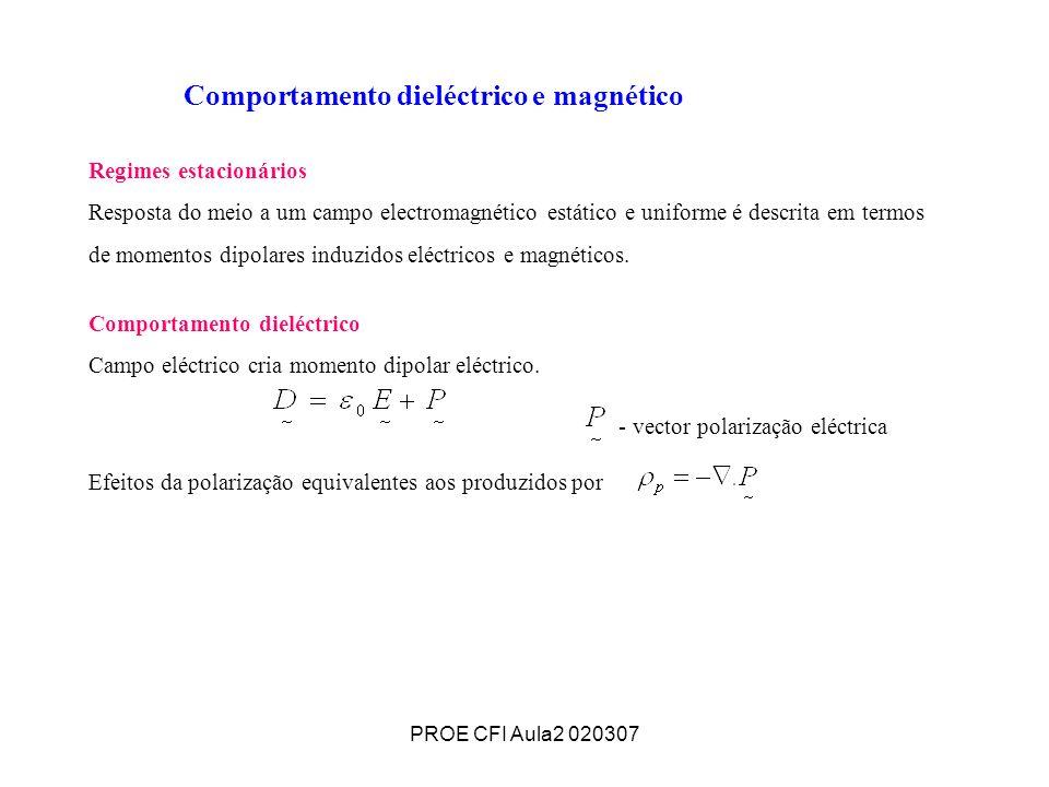 Comportamento dieléctrico e magnético