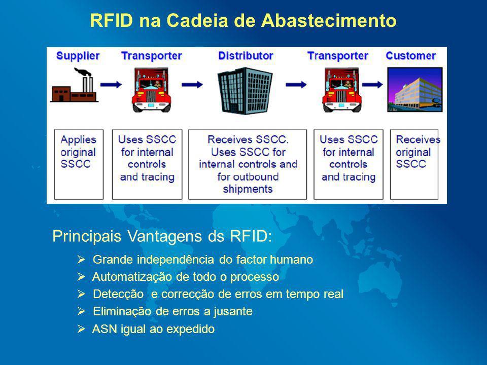RFID na Cadeia de Abastecimento