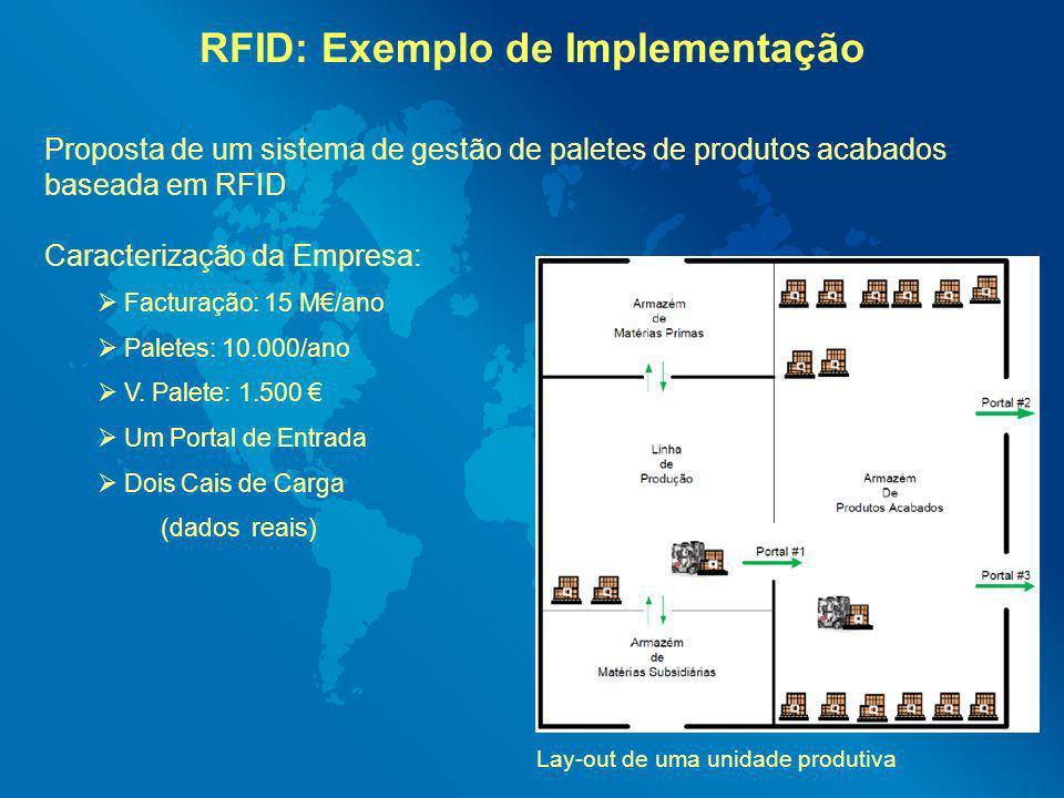 RFID: Exemplo de Implementação
