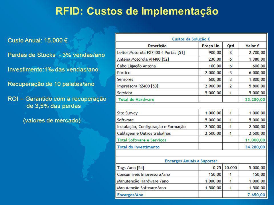 RFID: Custos de Implementação