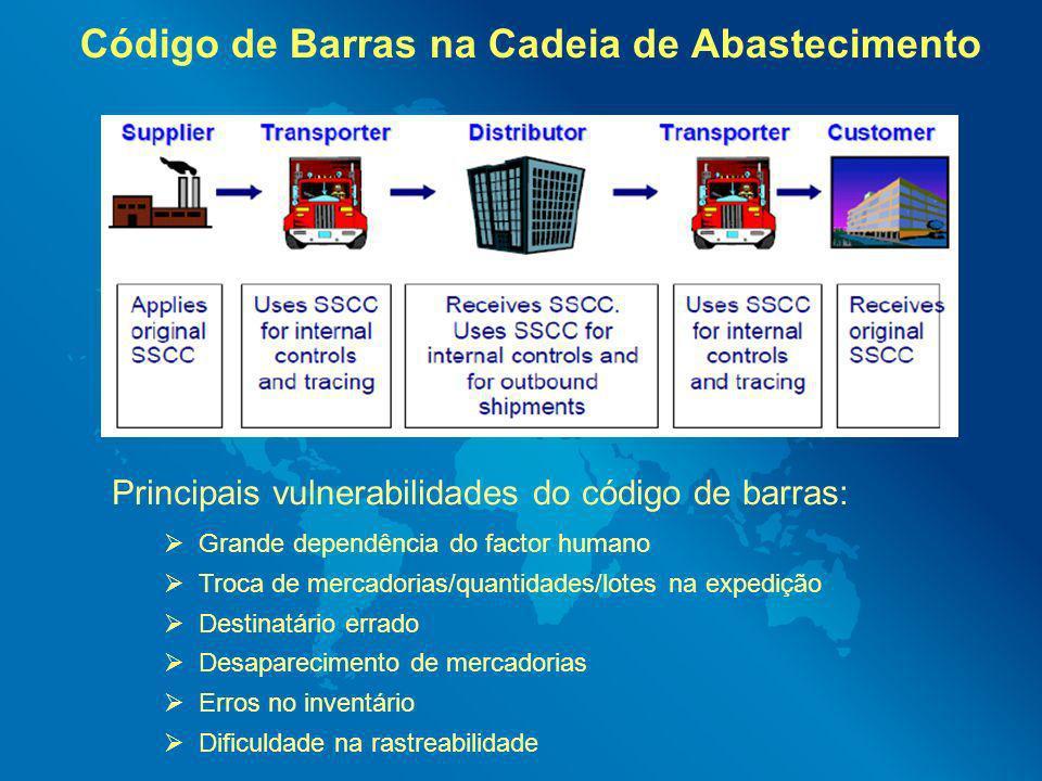 Código de Barras na Cadeia de Abastecimento