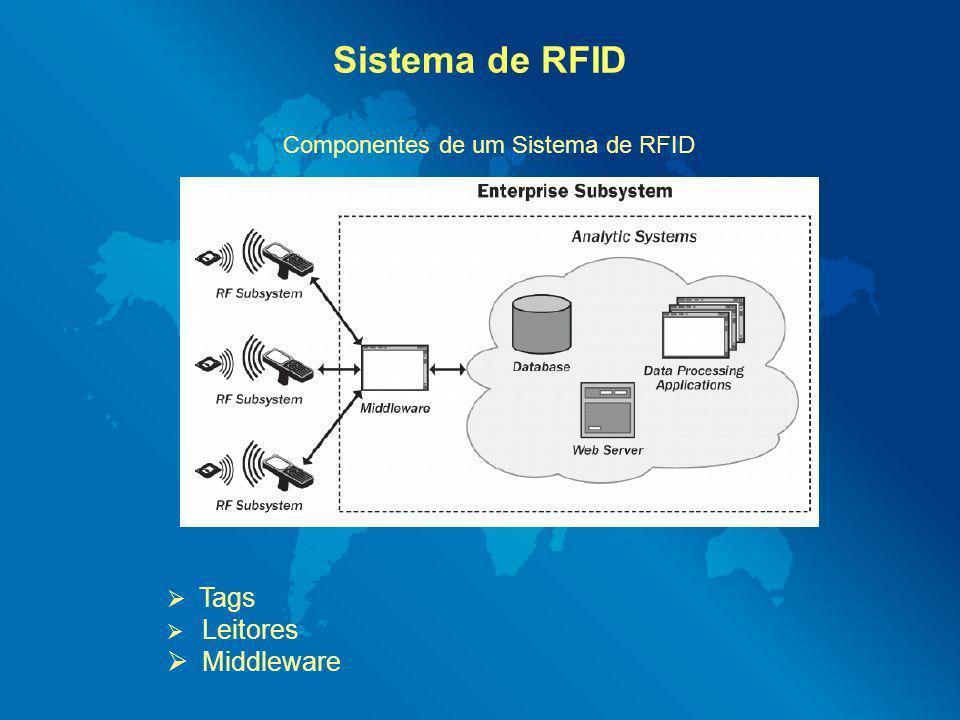 Componentes de um Sistema de RFID