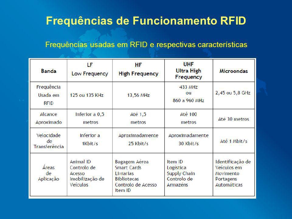 Frequências de Funcionamento RFID