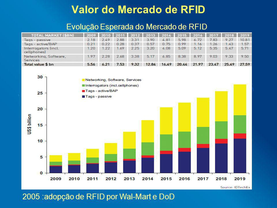 Valor do Mercado de RFID