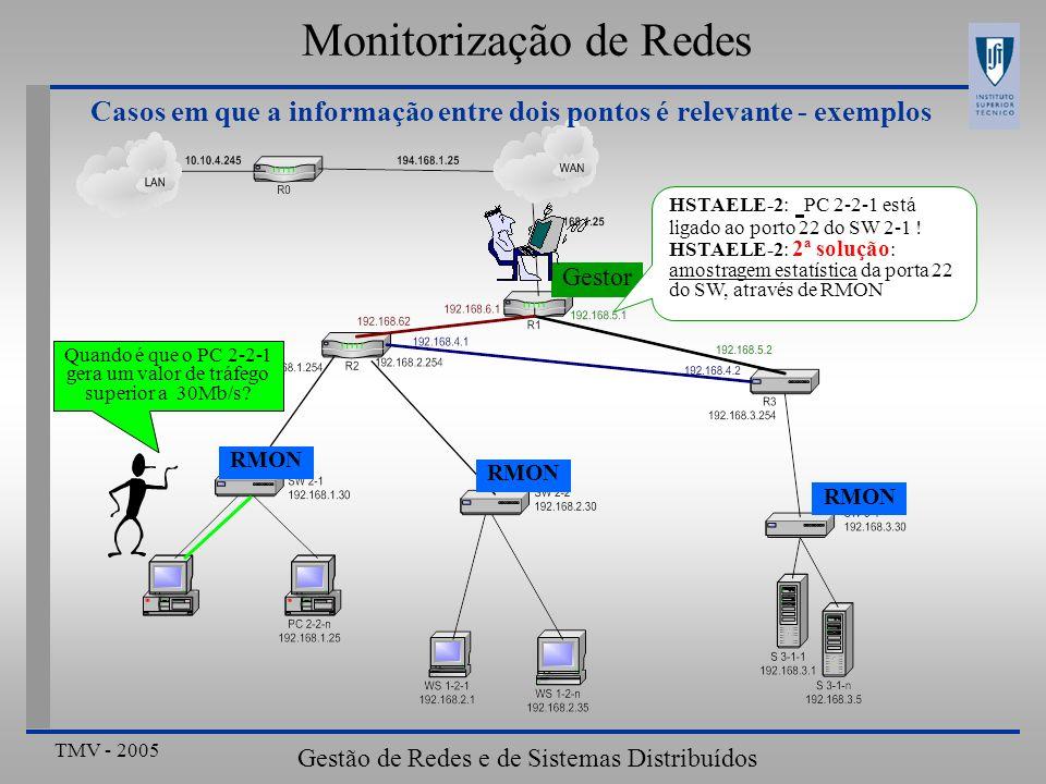 Monitorização de Redes