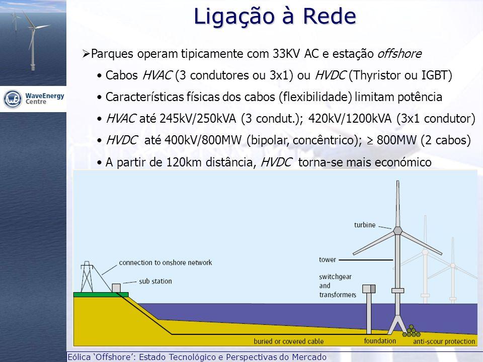 Ligação à Rede Parques operam tipicamente com 33KV AC e estação offshore. Cabos HVAC (3 condutores ou 3x1) ou HVDC (Thyristor ou IGBT)