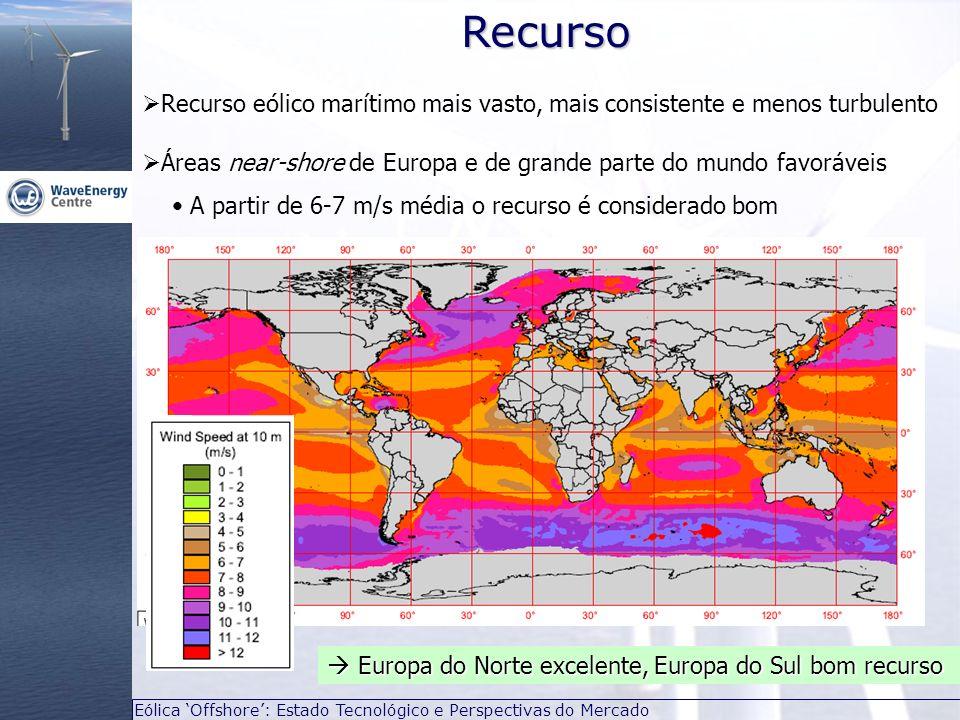 Recurso Recurso eólico marítimo mais vasto, mais consistente e menos turbulento. Áreas near-shore de Europa e de grande parte do mundo favoráveis.