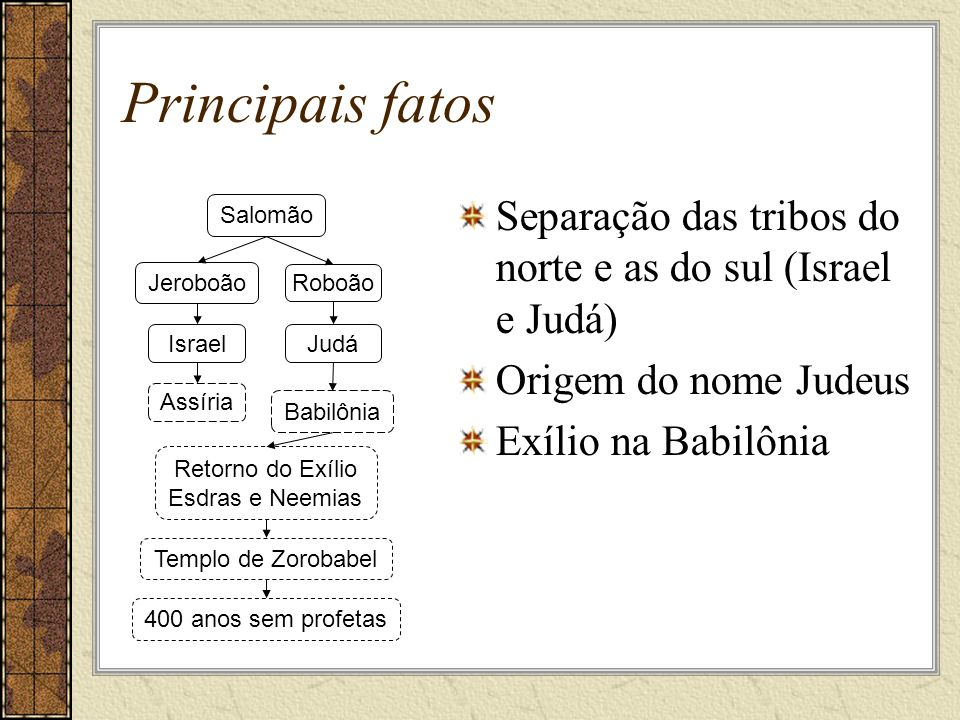 Principais fatos Separação das tribos do norte e as do sul (Israel e Judá) Origem do nome Judeus. Exílio na Babilônia.