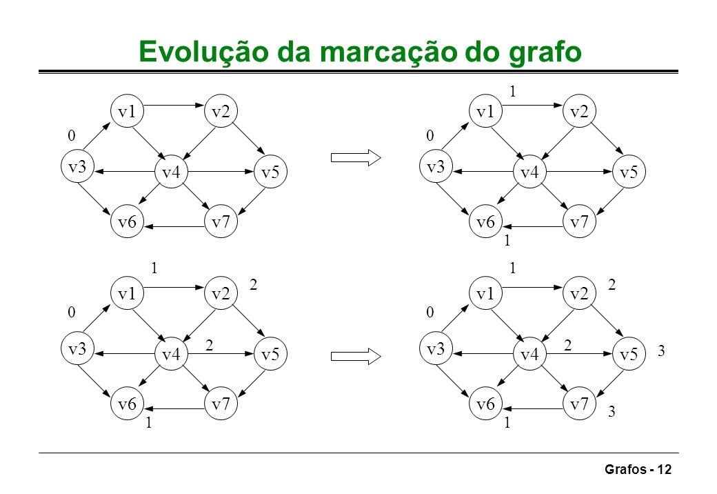 Evolução da marcação do grafo