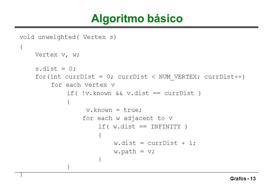 Algoritmo básico void unweighted( Vertex s) { Vertex v, w; s.dist = 0;