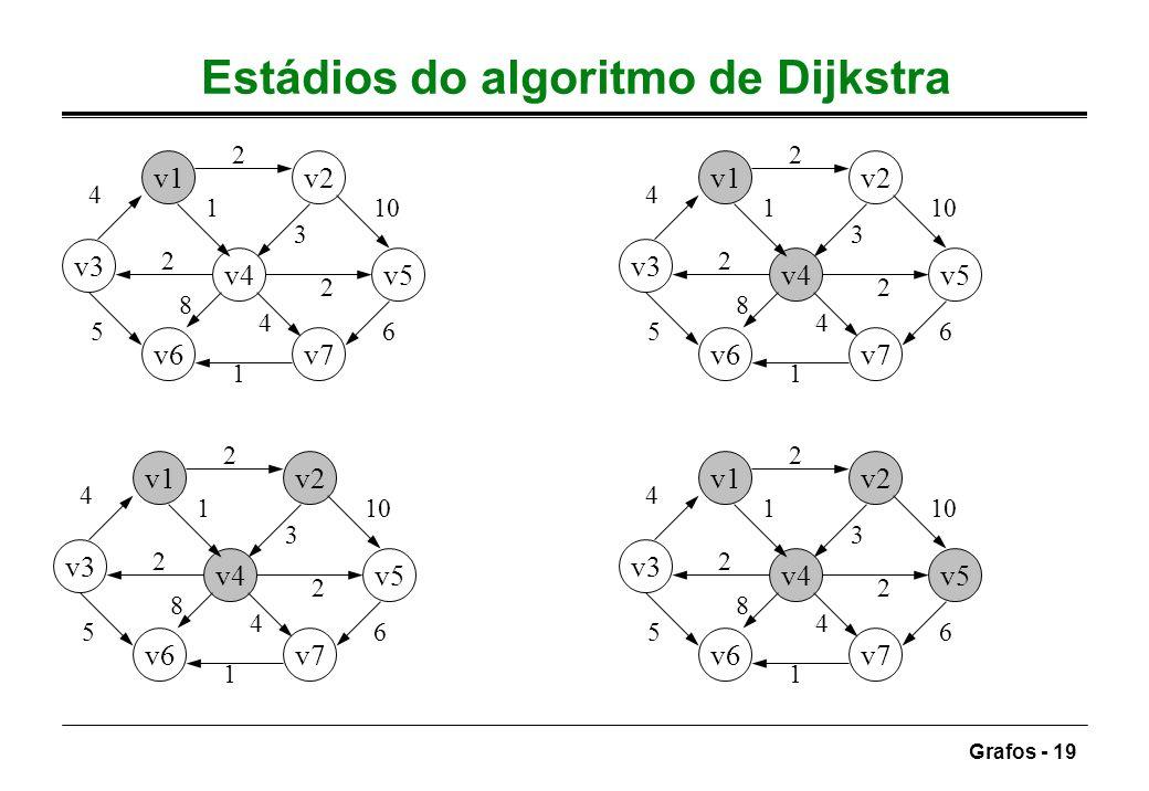 Estádios do algoritmo de Dijkstra