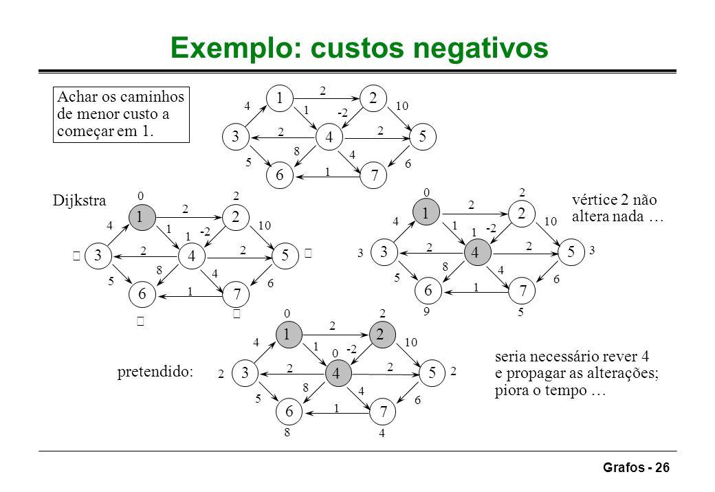Exemplo: custos negativos