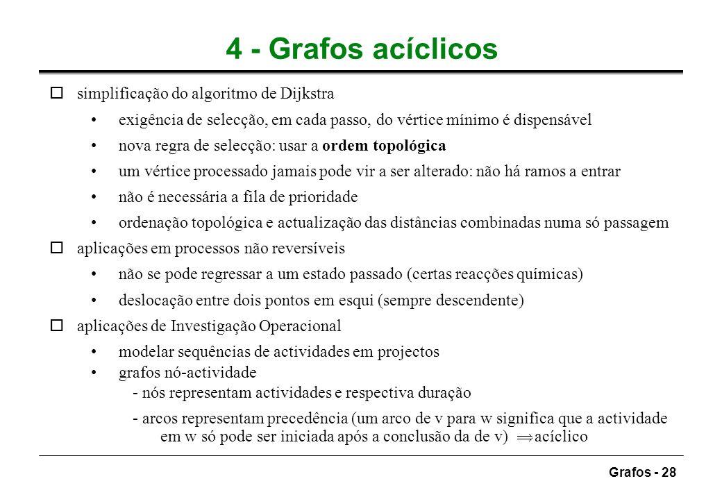 4 - Grafos acíclicos simplificação do algoritmo de Dijkstra