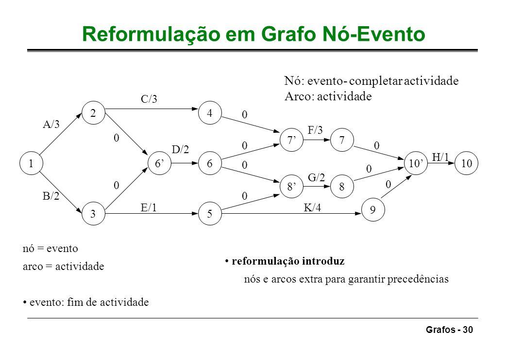 Reformulação em Grafo Nó-Evento