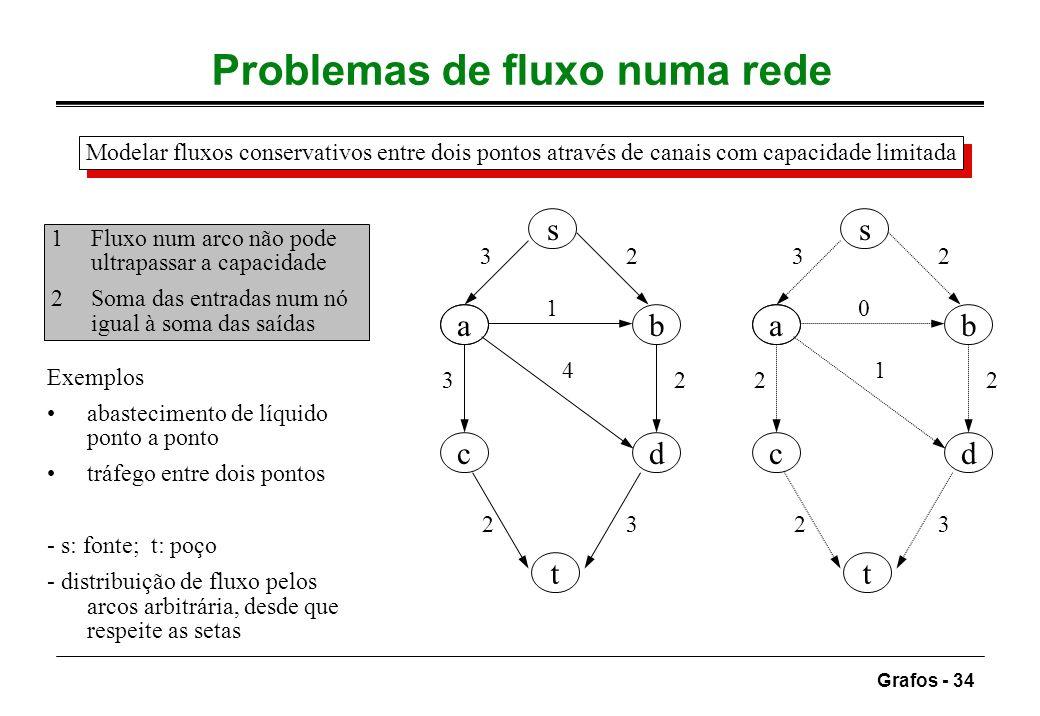 Problemas de fluxo numa rede